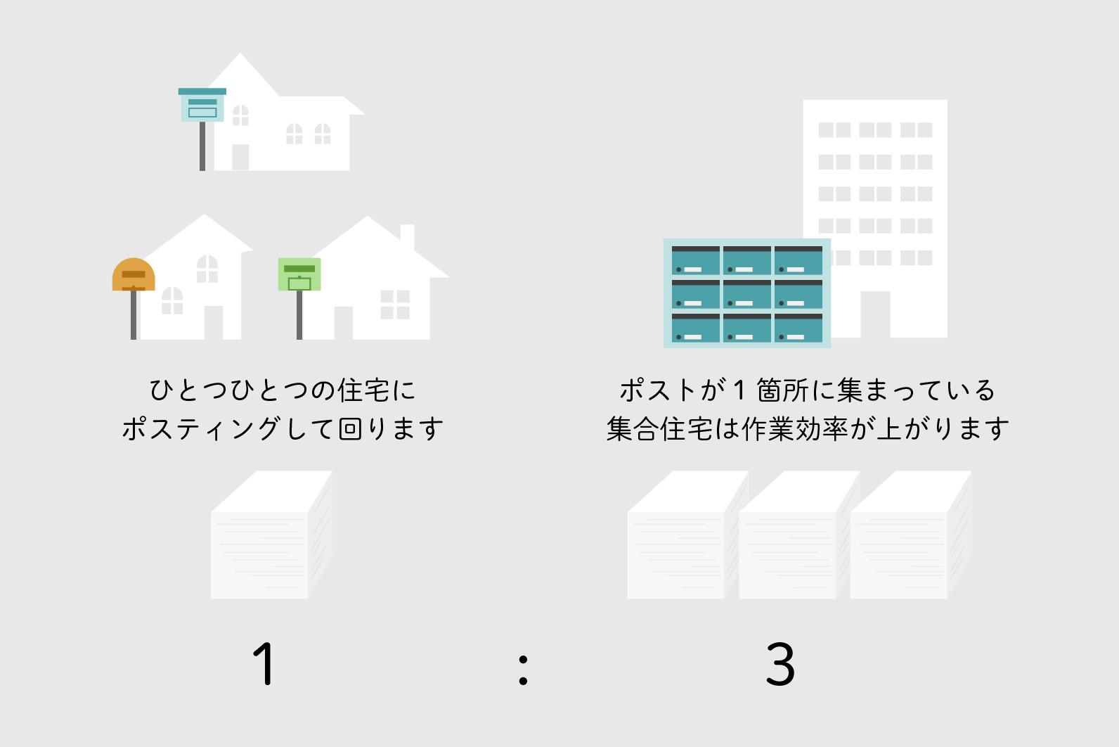 戸建て配布割合 イメージ