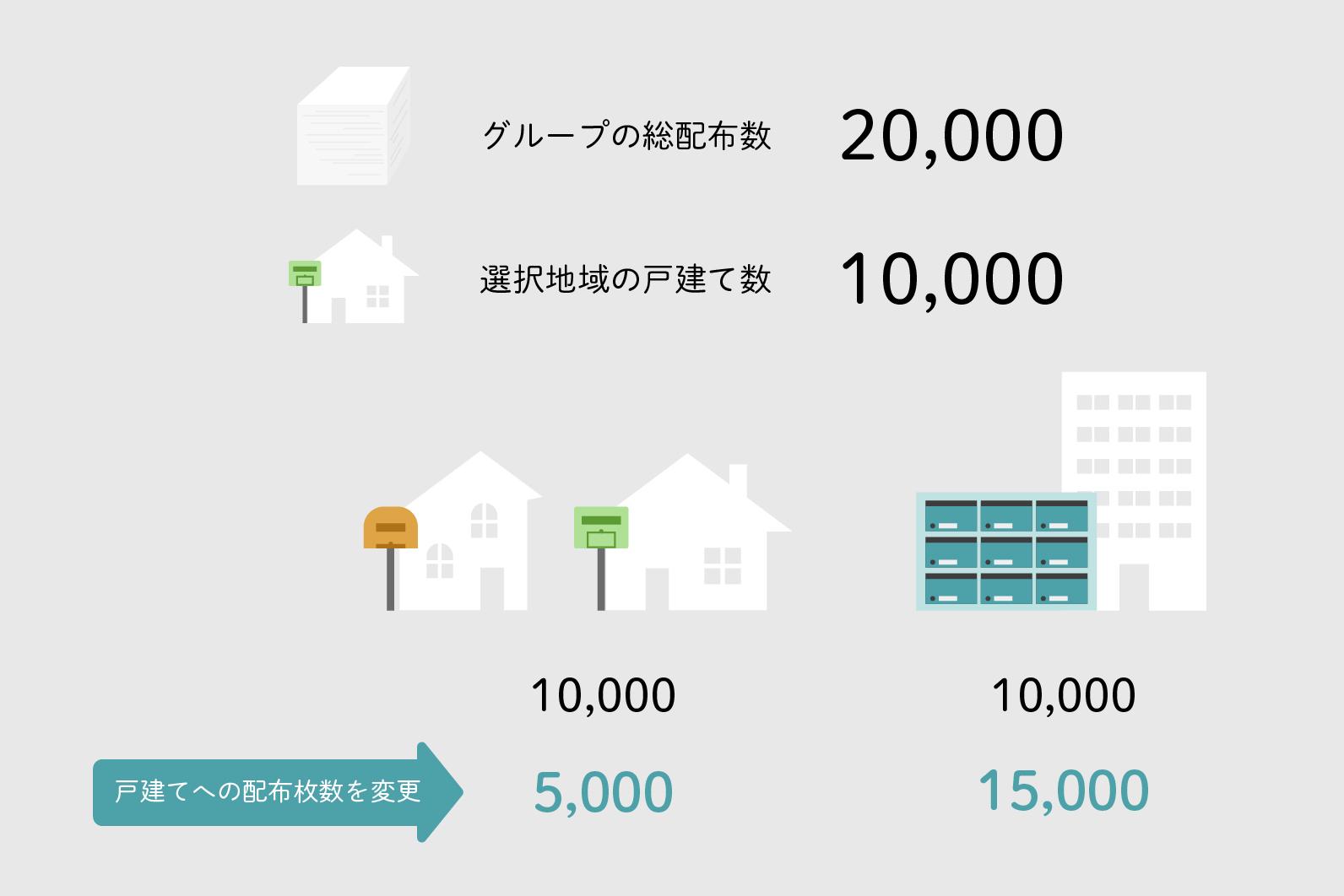 グループの配布枚数が2万部に対して、選択地域に集合住宅が1万⼾の場合 イメージ