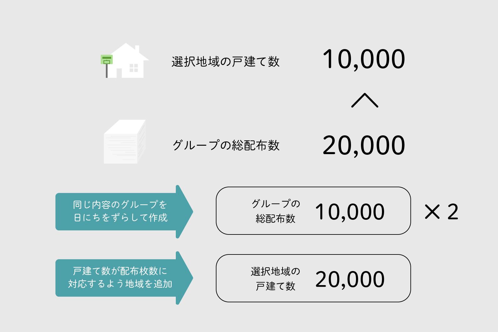 グループの配布枚数が2万部、総世帯数が1万⼾しかない場合 イメージ